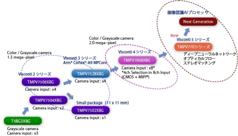 「Viscontiファミリ」の開発ロードマップ