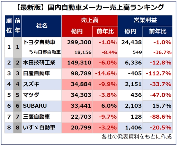 【最新版】国内自動車メーカー売上高ランキング