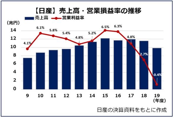 【日産】売上高・営業損益率の推移