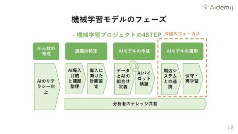 MLモデルの4つのフェーズ
