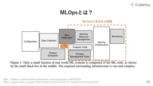 MLプロジェクト全体の内、MLモデルは極めて小さく、MLOpsは全体の半分以上を占める