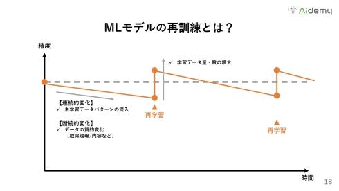MLモデルの再訓練