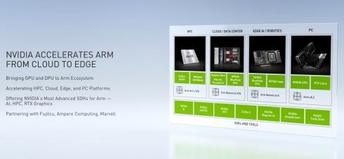 NVIDIAによるArm進化の方向性