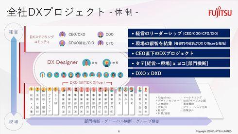 DXプロジェクトの体制説明図[クリックして拡大]出典:富士通