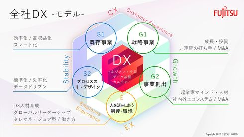 DXによる既存事業の効率化と新事業創出を両方目指す[クリックして拡大]出典:富士通