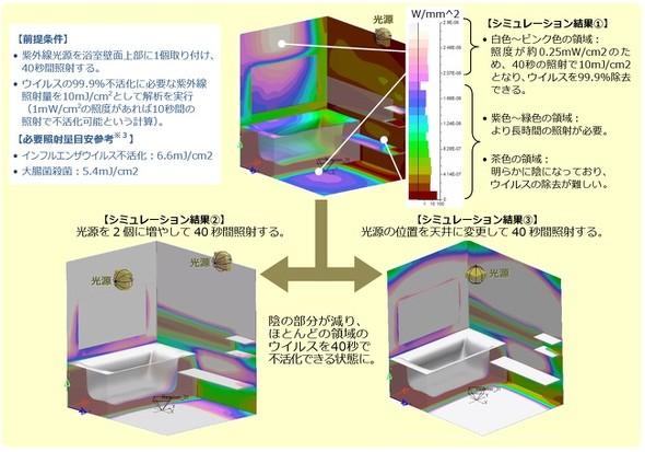 浴室の紫外線照射シミュレーション事例