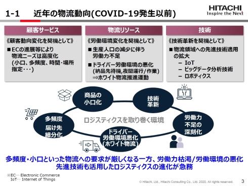 COVID-19以前の物流動向