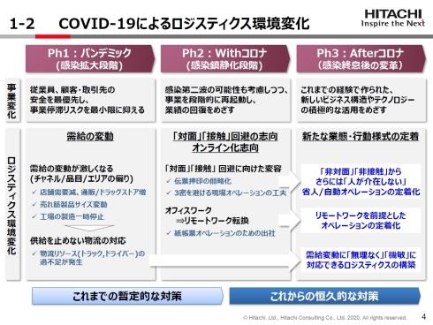 COVID-19による物流業界の環境変化