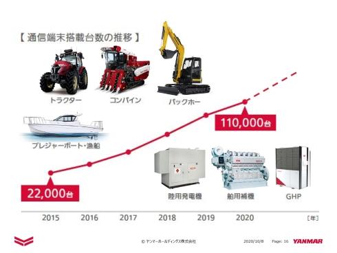 ヤンマー製品への通信端末搭載が総計11万台まで拡大した