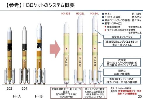 「H3ロケット」の概要