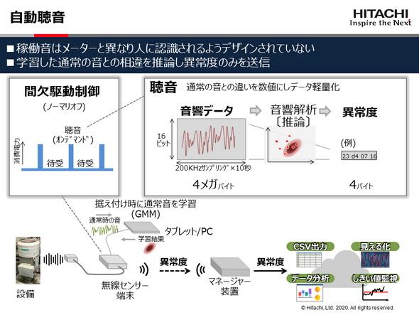 異音点検をデジタル化する自動聴音システムの概要 《クリックで拡大》
