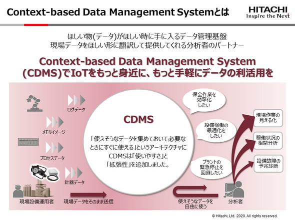 Context-based Data Management Systemとは 《クリックで拡大》