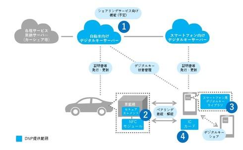 デジタルキーのプラットフォーム概要[クリックして拡大]出典:大日本印刷