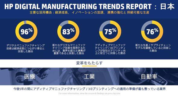 参考:日本を対象にした調査結果のインフォグラフィックス