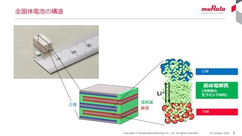全固体電池の構造