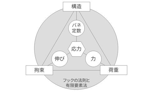 応力と3つの要因