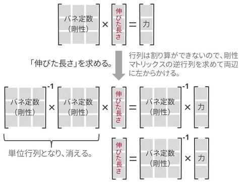 伸びた長さ(変形量)の計算方法