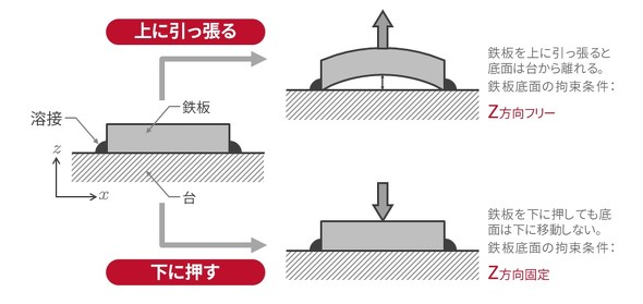 荷重条件によって変わる拘束条件