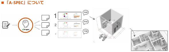 パブリックトイレ空間をクラウド上で自動設計するサービス「A-SPEC」