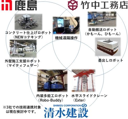 3社による技術連携のイメージ