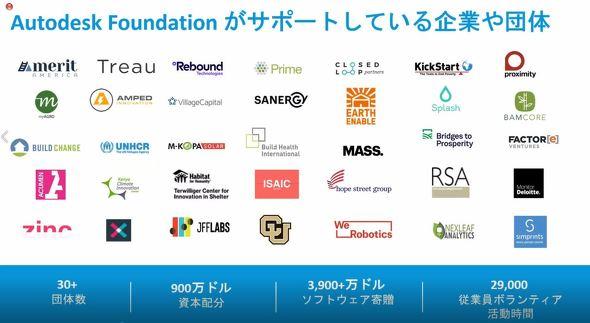 Autodesk Foundationがサポートする企業や団体について