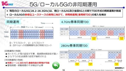 ローカル5Gの非同期運用