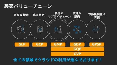 医薬品業界におけるGxP