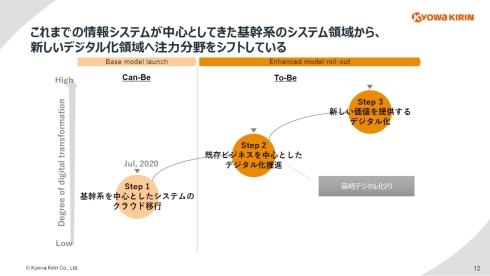 基幹系と中心としたITシステムのクラウド化から既存ビジネスのデジタル化推進へ(クリックで拡大) 出典:協和キリン
