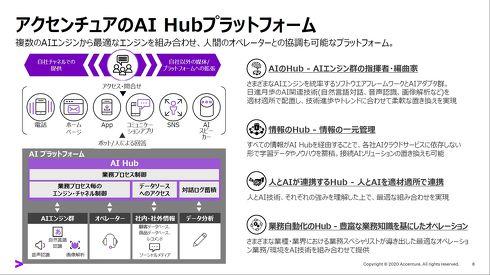 複数のAIエンジンを組み合わせて使えるAI Hub プラットフォーム