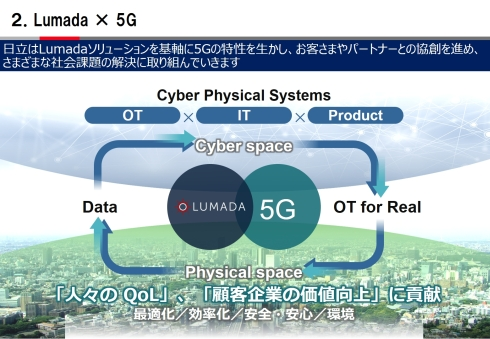 「Lumada×5G」を加速する