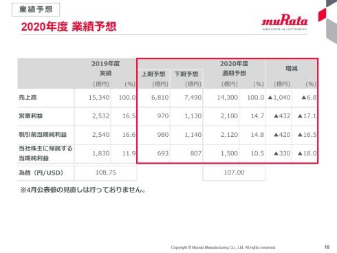 村田製作所が2020年4月に発表した2020年度の業績予想