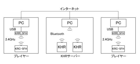 システム構成図