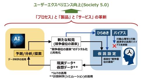 「HAICoLab」の概念図