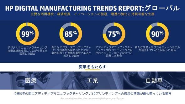 HP Digital Manufacturing Trend Report