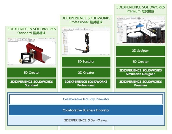 3DEXPERIENCE SOLIDWORKSの製品構成