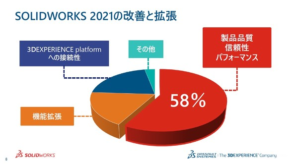 SOLIDWORKS 2021の改善と拡張について