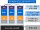 CPSテクノロジー企業を目指す東芝、ソフトウェアはどのように開発しているのか
