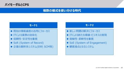 「バイモーダル」に基づくソフトウェア開発の2つの様式