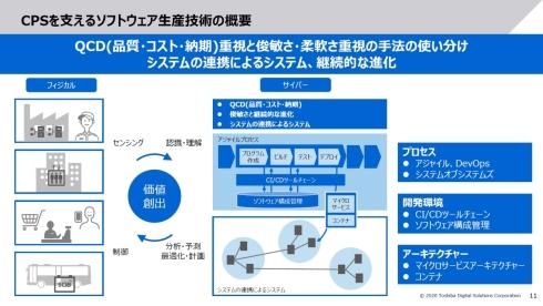 CPSのソフトウェアは、その特性からモード1とモード2を適切に使い分けて開発する必要がある