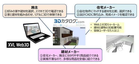 福井コンピュータアーキテクトの取り組み