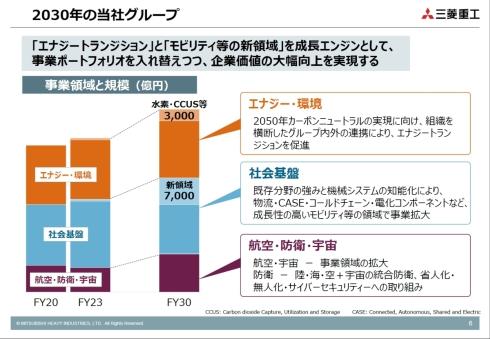 21事計で成長投資を行う「エナジートランジション」と「モビリティ等の新領域」は、2030年に売上高1兆円規模に(クリックで拡大) 出典:三菱重工