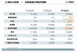 財務諸表の推移