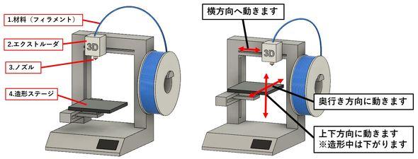 3Dプリンタの簡易的な構造と仕組み