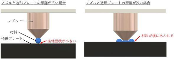 ノズルと造形プレートの隙間(クリアランス)の関係