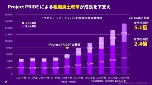 アクセンチュア日本法人の社員数の推移
