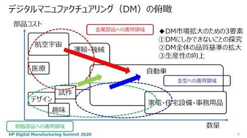 デジタルマニュファクチャリングの適用領域