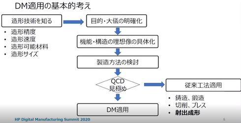 デジタルマニュファクチャリング適用の基本的な考え方