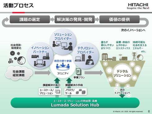 Lumadaアライアンスプログラムの活動プロセス