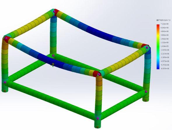曲げモーメントによる曲げ応力(図9 軸2の方向)