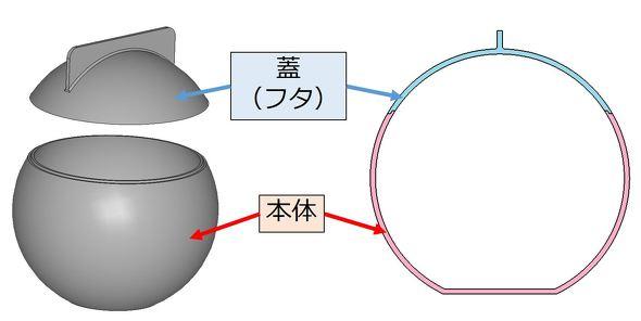 球状の小物入れの製品形状